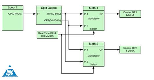 Bộ điều khiển đa năng CM30 và CM50, ảnh 2