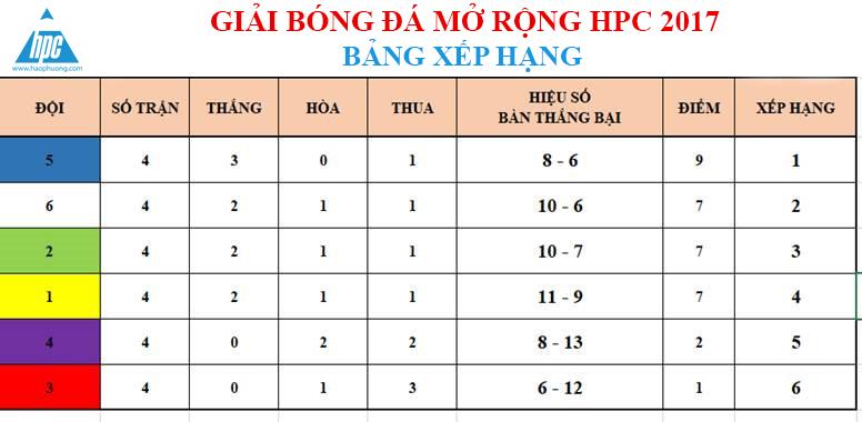 Vòng 4 giải bóng đá Hạo Phương, ảnh 28