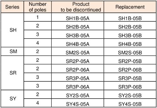 mã mới đế relay SH, SM, SR, SY