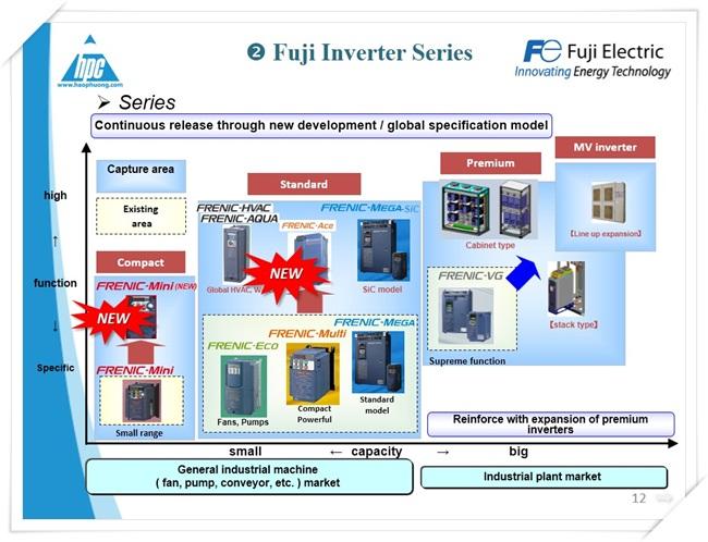 Biến tần FRENIC HVAC, Fuji Electric, ảnh 1