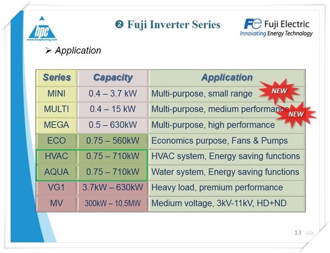 Biến tần FRENIC HVAC, Fuji Electric, ảnh 2