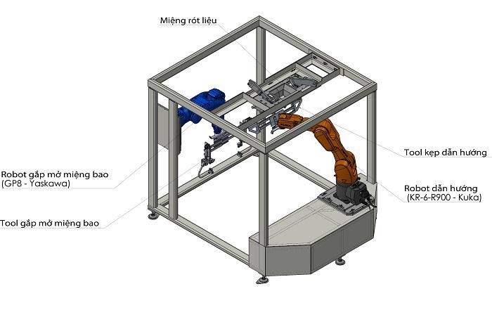robot đóng bao bì tự động, xếpbao bì tự động.