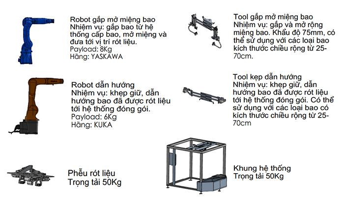 robot đống gói bao bì công nghiệp