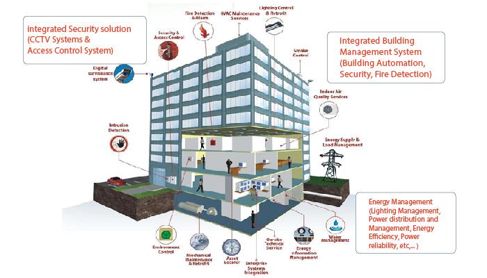 Hệ thống quản lý tòa nhà BMS
