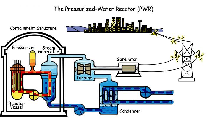 Chu trình hoạt động của nhà máy điện hạt nhân