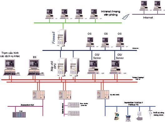 mô hình điều khiển scada