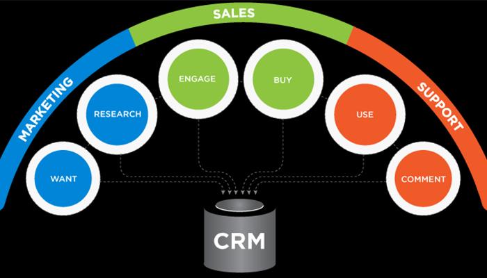 Minh họa hệ thống CRM