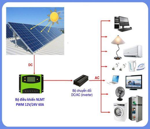 mô hình biến tần năng lượng mặt trời