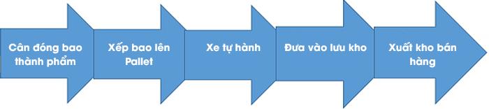 Quy trình hoạt động của IIoT