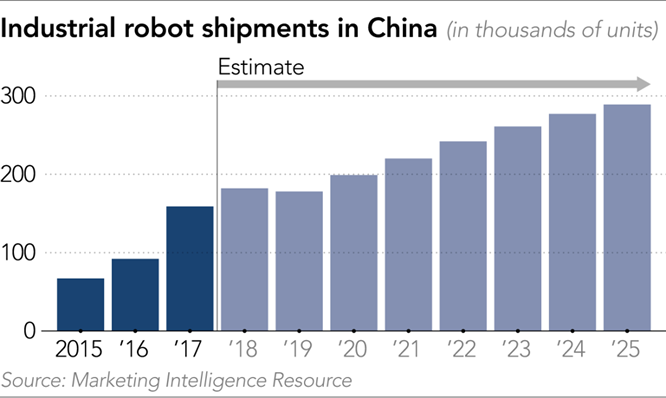 biểu đồ tăng trưởng robot tại trung quốc