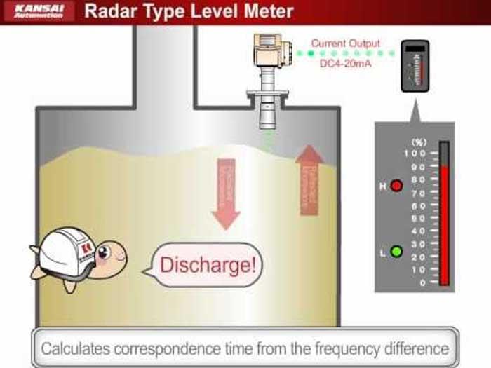 Nguyên lý hoạt động cảm biến báo mức dạng radar