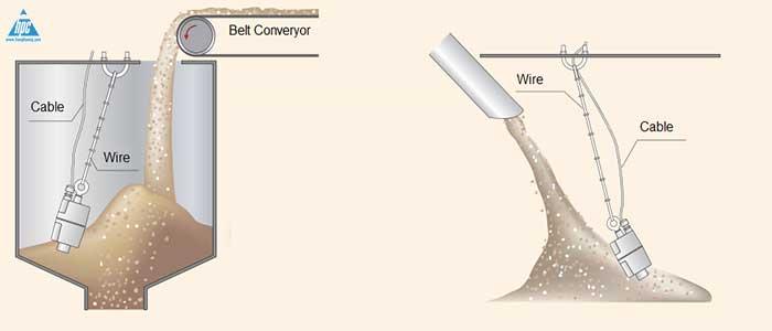 Ứng dụng cảm biến báo mức dạng Tilt Switch trong bồn chứa liệu