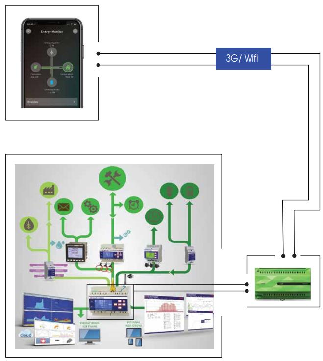 Quản lý năng lượng trong smart farm