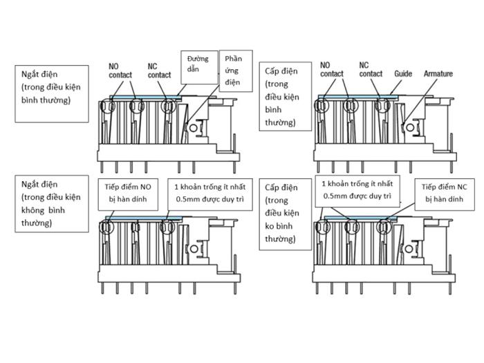 Chi tiết chức năng của relay dẫn hướng bằng lực