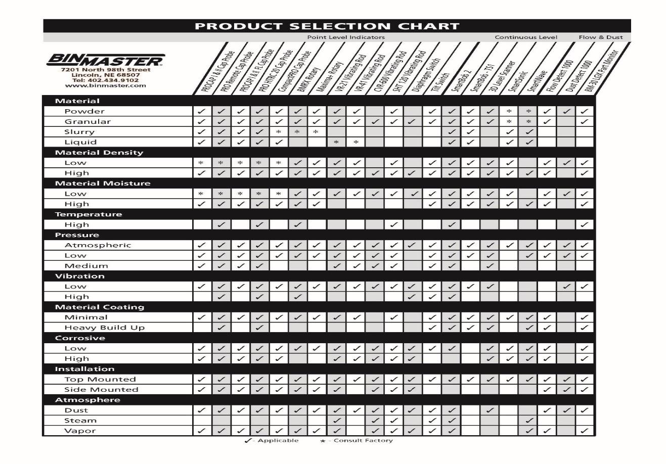 Sơ lược về BinMaster và các sản phẩm của Tập đoàn