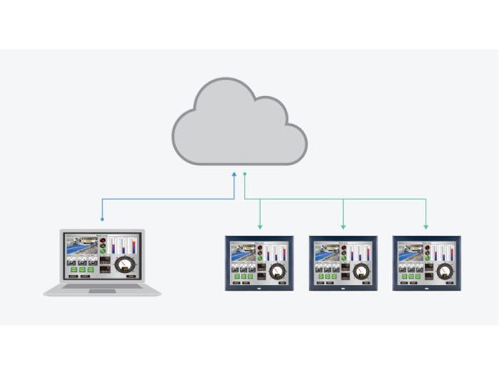 Lưu trữ dữ liệu HMI bằng điện toán đám mây