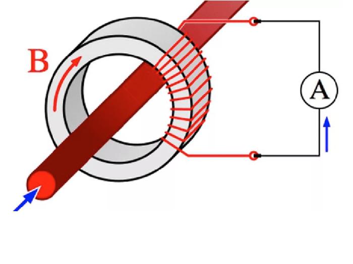 Biến dòng là gì? Ứng dụng của biến dòng