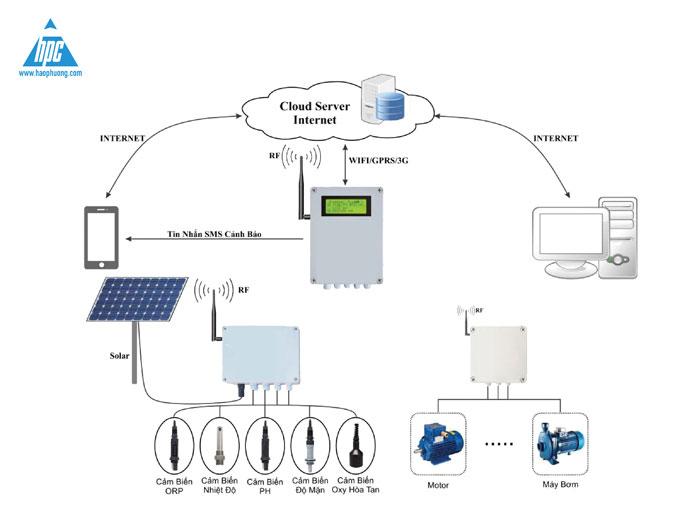 Giải pháp IoT và điện năng lượng mặt trời trong ngành nuôi trồng thủy sản