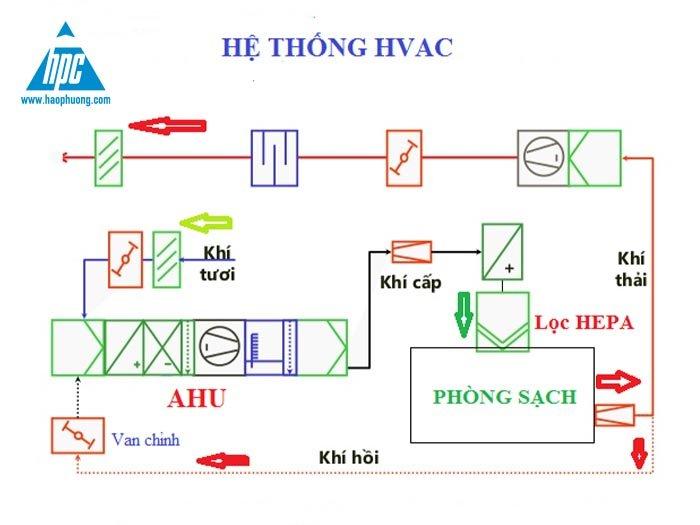 Tiết kiệm năng lượng trong hệ thống HVAC với biến tần Frenic HVAC